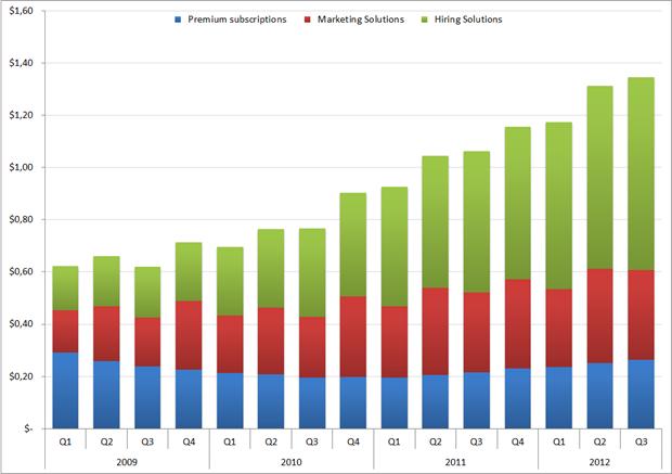 Omzet per 'member', Q1 2009 – Q3 2012. Bron: LinkedIn