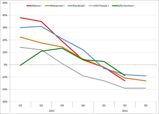 Italie: omzetontwikkeling grote uitzenders, Q1 2011 – Q3 2012