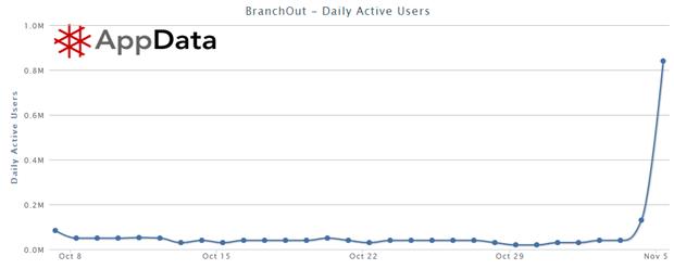 BranchOut: Daily active users (DAU), 7 Oktober 2012 – 5 november 2012. Bron: AppData