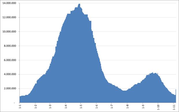 BranchOut, montly active users (MAU), 1 januari 2012 – 5 november 2012. Bron: Facebook, AppData