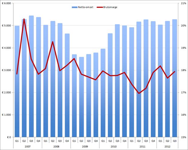 Adecco omzet (kolommen) en brutomarge (rode lijn) per kwartaal, Q1 2007 – Q3 2012