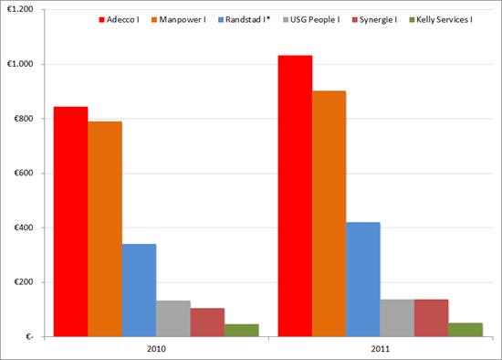 Italie: jaaromzetten grote uitzenders, 2010 - 2011