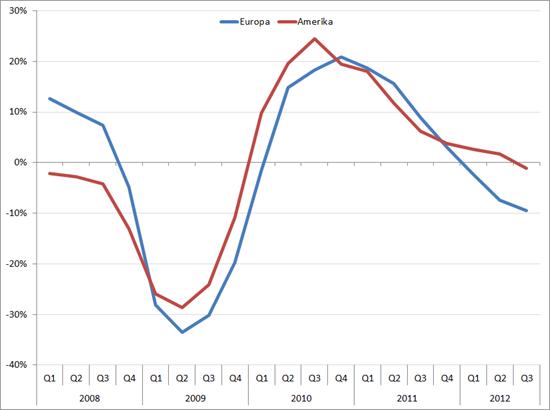 Gemiddelde omzetgroei Grote Vier in Europa en Noord-Amerika 2008 - Q3-'12 (in procenten, yoy)
