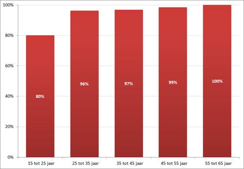 Zoekintensiteit werklozen, per leeftijdscategorie