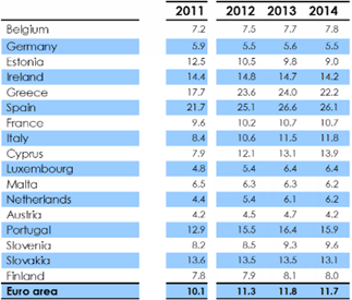 EC: Overview, the autumn 2012 forecast