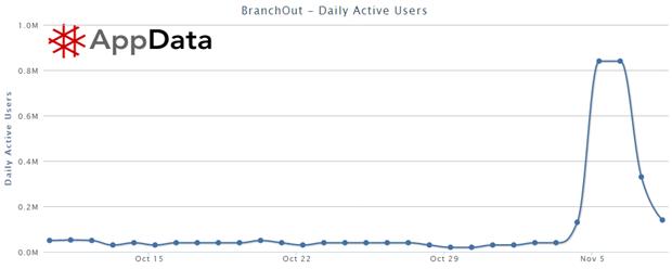 BranchOut: Daily active users (DAU), 10 oktober 2012 – 8 november 2012. Bron: AppData