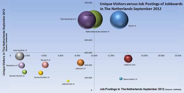 Bubble chart, aantal unieke bezoekers versus vacaturevolume, september 2012. Bron: Monsterboard