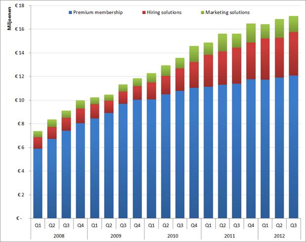 """XING: Omzet per productgroep per kwartaal, Q1 2009 – Q3 2012. De omzet van de productgroep """"New verticals"""" (EUR 1M in Q2) is buiten beschouwing gelaten."""
