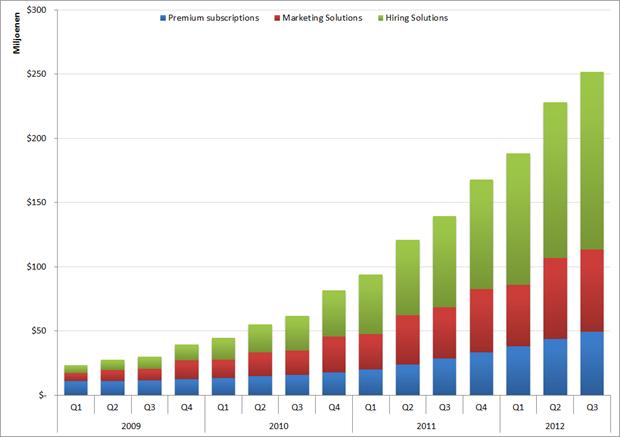 LinkedIn: Omzet per productgroep per kwartaal, Q1 2009 – Q3 2012
