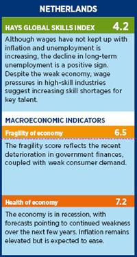 Hays Global Skills Index, 3