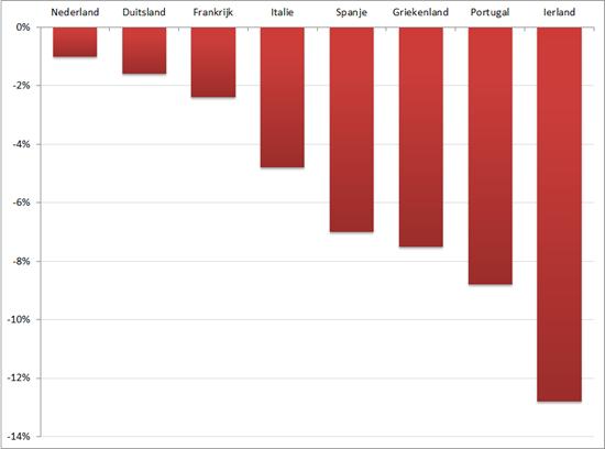 Industriele productie: verschil (in %) september 2012 versus september 2011. Bron: Eurostat