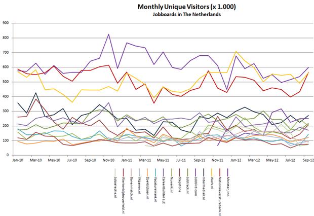 Aantal unieke bezoekers, januari 2010 – september 2012. Bron: Monsterboard
