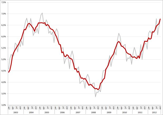 Niet-gecorrigeerde (grijs) en gecorrigeerde werkloosheidspercentages, januari 2003 – oktober 2012. Bron: CBS