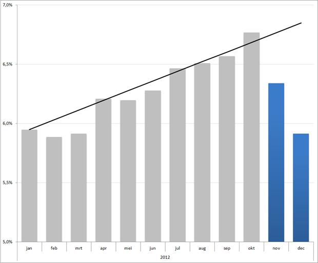Scenario's voor ontwikkeling werkloosheid in 2012, gebaseerd op voorspelling van het CPB en lineaire exptrapolatie van de werkloosheidsontwikkeling in de eerste 10 maanden van dit jaar
