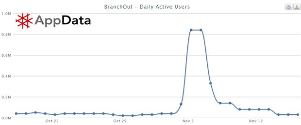 BranchOut: daily active users (DAU) 17 oktober – 16 november. Bron: AppData