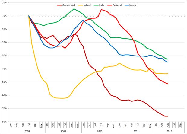 Trendlijn autoverkopen PIIGS-landen op basis van 12-maands gemiddelden, jan 2008 – oktober 2012. Bron: ACEA