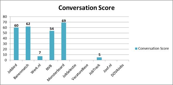 Conversation Score van de top vacaturesites (op 3 december). Bron