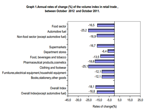 turnover index in retail: October 2012