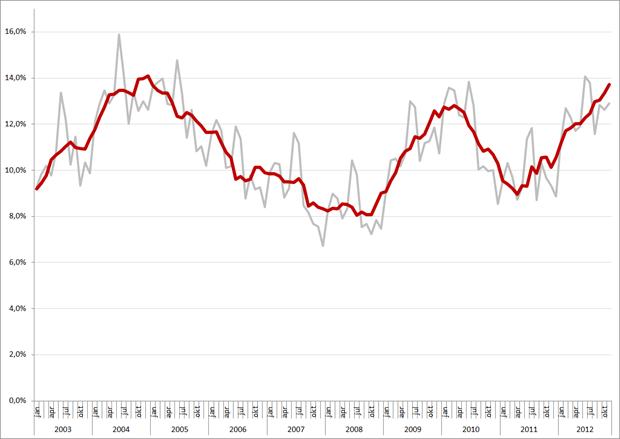 Niet-gecorrigeerde (grijs) en gecorrigeerde werkloosheidspercentages, 15 – 25 jarigen, januari 2003 – november 2012. Bron: CBS