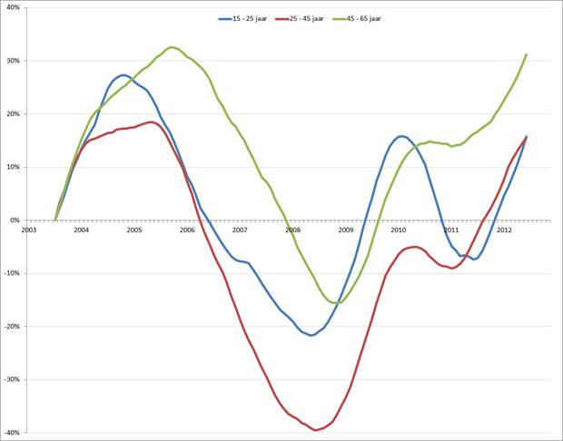 Ontwikkeling werkloosheid (voortschrijdend jaargemiddelde) op basis van gecorrigeerde werkloosheid; januari 2003 – november 2012. Bron: CBS, RecruitmentLab