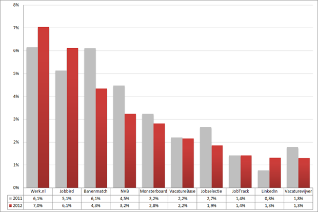 Marktaandeel top 10 vacaturesites; 2011 – 2012 (week 49 – 51). Bron: Jobfeed