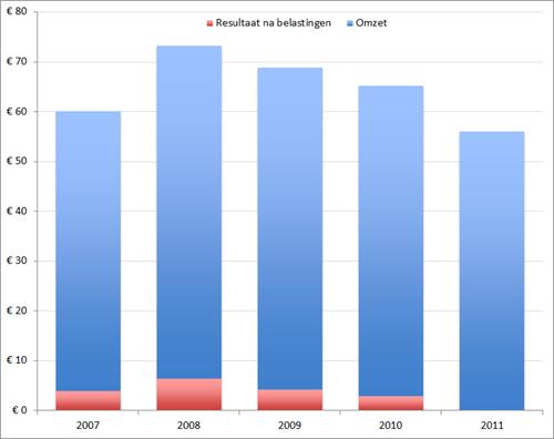 Conquaestor: Omzet, waarvan resultaat na belastingen (in miljoenen EUR): 2007-2011