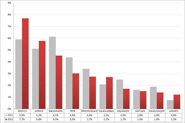 Marktaandeel top 10 vacaturesites; 2011 – 2012 (week 50 – 52). Bron: Jobfeed