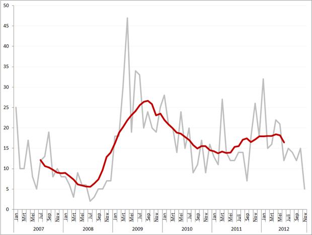 Aantal faillissementen per maand en obv. voortschrijdend gemiddeld maandvolume, januari 2007 – november 2012