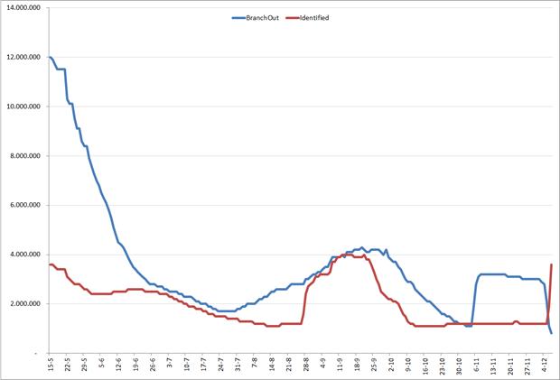 Ontwikkeling van aantal MAU voor BranchOut en Identified, 15 mei 2012 – 6 december 2012. Bron: Facebook