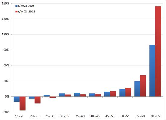 %verandering netto arbeidsparticipatie (voortschrijdend jaargemiddelde) per leeftijdsgroep, Q1 2001 – Q3 2012 . Bron: CBS, RecruitmentLab