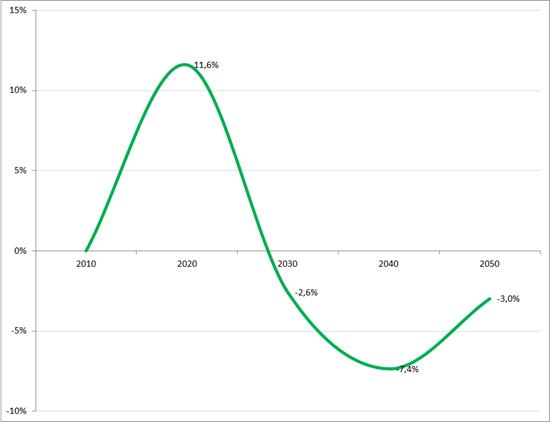 %verandering werkzame beroepsbevolking op basis netto arbeidsparticipatie Q3 2012 (gemiddeld jaarvolume), 2010 – 2050. Bron: CBS, RecruitmentLab. Voor het jaar 2010 is de gemiddelde netto arbeidsparticipatie voor dat jaar gehanteerd en als nulpunt genomen voor volgende decennia