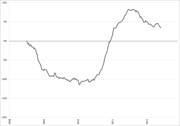 %verandering vacature-aanbod (obv. voortschrijdend jaargemiddelde), januari 2008 – november 2012. Bron: Jobfeed