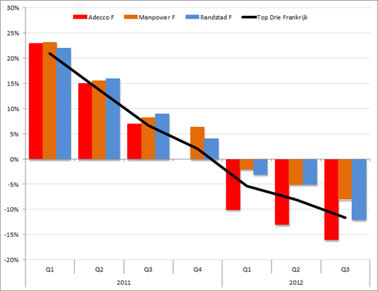 Frankijk: Omzetgroei Adecco, Manpower, Randstad (in %, yoy) Q1 2011 – Q3 2012