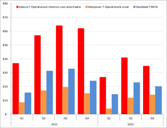 Frankijk: Marges Adecco, Manpower, Randstad (in EUR) Q1 2011 – Q3 2012