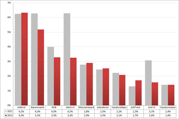 Marktaandeel top 10 vacaturesites; 2011 – 2012 (week 47 – 49). Bron: Jobfeed