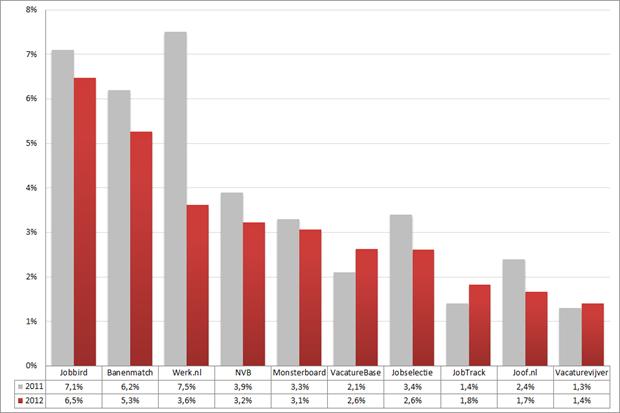 Marktaandeel top 10 vacaturesites; 2011 – 2012 (week 46 – 48). Bron: Jobfeed