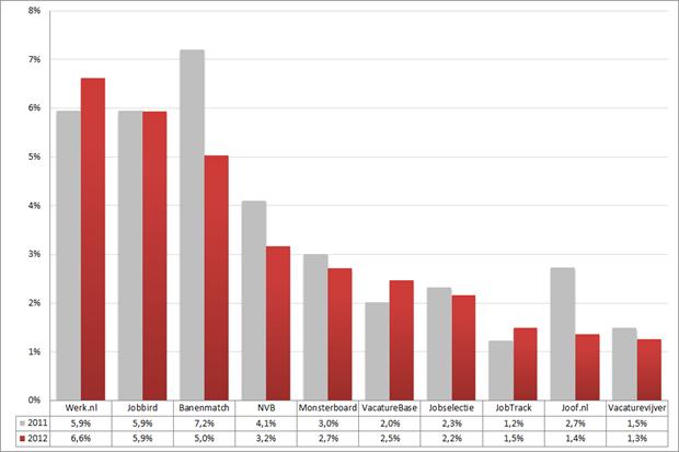 Marktaandeel top 10 vacaturesites; 2011 – 2012 (week 48 – 50). Bron: Jobfeed