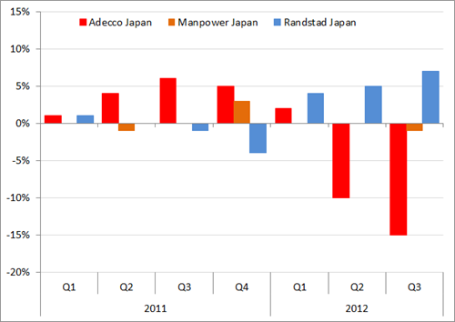 Japan: organische omzetgroei (yoy, in %) Adecco, Manpower en Randstad 2011-Q3/2012