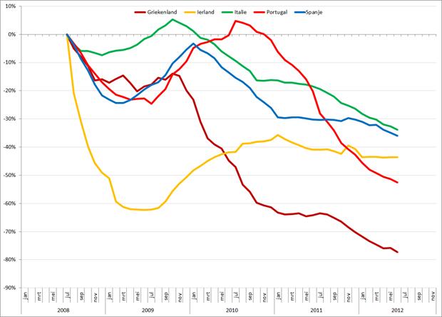 Trendlijn autoverkopen PIIGS-landen op basis van 12-maands gemiddelden, jan 2008 – november 2012. Bron: ACEA
