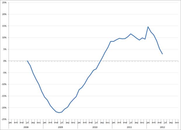 Trendlijn autoverkopen Nederland op basis van 12-maands gemiddelden, jan 2008 – november 2012. Bron: ACEA