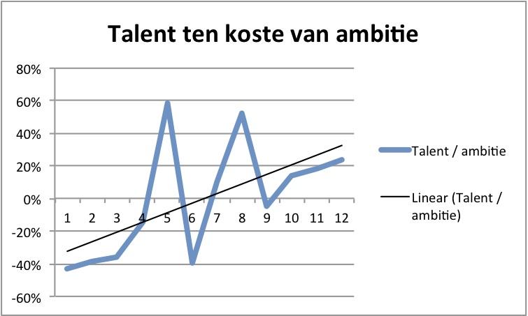 Talent ten koste van ambitie