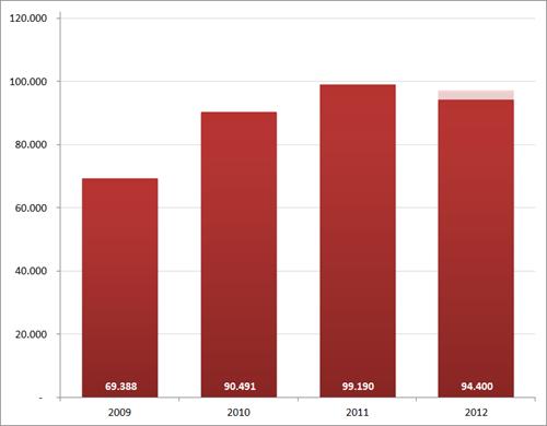 Aantal nieuwe vacatures in december, 2009 – 2012. Bron : Jobfeed.