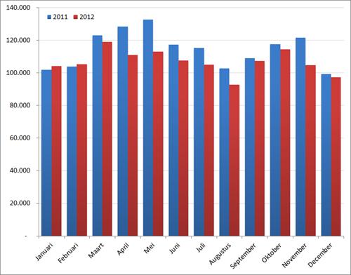 Aantal nieuwe vacatures per maand, 2011 en 2012. Bron : Jobfeed.