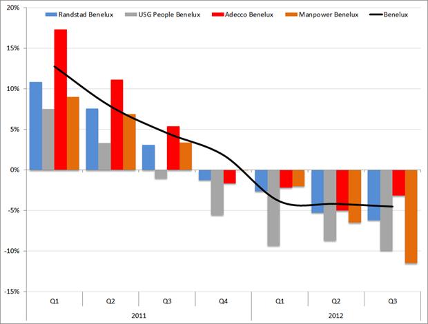 Benelux: Omzetgroei (yoy, in procenten) van Randstad, USG People, Adecco en Manpower t.o.v. Marktgemiddelde, 2011 t/m Q3-'12