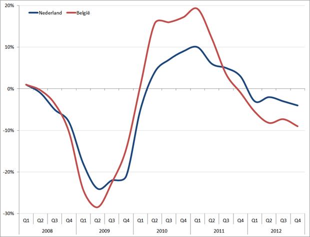 emiddelde omzetgroei (in procenten, yoy) uitzendmarkt Nederland (ABU) en België (Federgon) 2008-2012