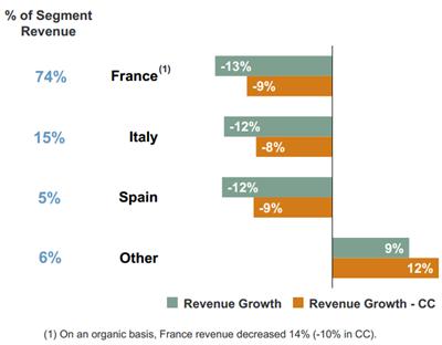 Omzetontwikkeling geselecteerde landen regio Zuid-Europa, Q4 2011 vs. Q4 2012. Bron: Manpower