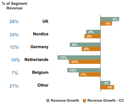 Omzetontwikkeling geselecteerde landen regio Noord-Europa, Q4 2011 vs. Q4 2012. Bron: Manpower