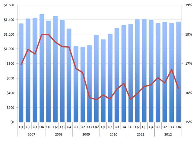 Kelly Services: Omzet (in mln. USD) en brutomarge (in %). * Q4-2009 telde 14 weken in plaats van 13 weken