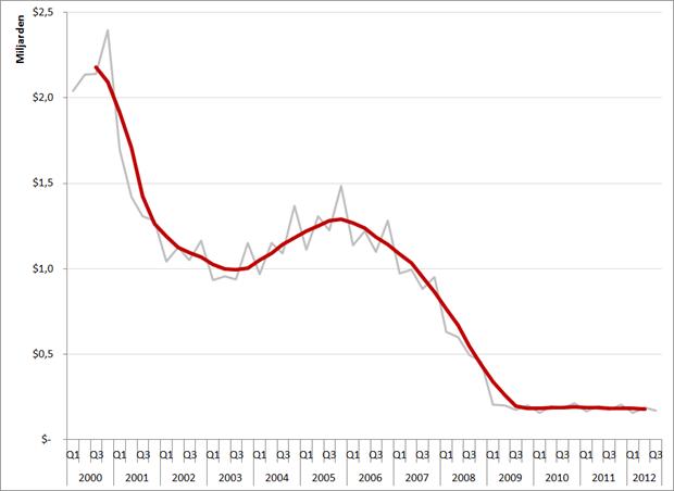 Omzetontwikkeling vacature-advertenties Amerikaanse printmedia, Q1 2000 – Q3 2012. Bron: NAA