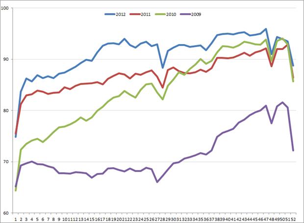 Uitzendindex VS, week 1, 2009 – week 52, 2012. Bron: ASA